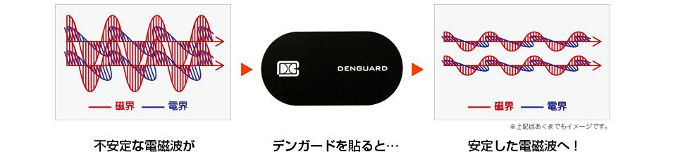 不安定な電磁波が→デンガードを貼ると… →安定した電磁波へ!